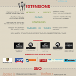 WordPress or Joomla?