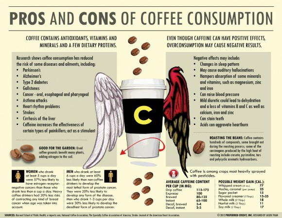 pros-and-cons-of-coffee-consumption